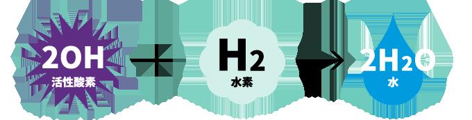 2OH[活性酸素]+H2[水素]→2H2O[水]